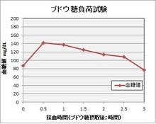 血糖値推移グラフ.jpg