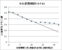 140709S-Cre逆数傾斜(モデル図).jpg