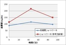 150311血糖値変動.jpg