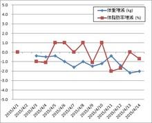 150401-0414体重他増減グラフ.jpg