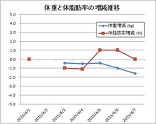 150408体重と体脂肪率推移.jpg