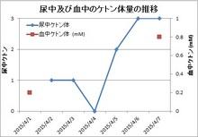 150408尿・血液のケトン体濃度推移.jpg