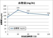 150415糖質制限食前後の血糖値変動.jpg