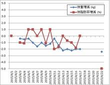 150422体重・体脂肪率グラフ.jpg
