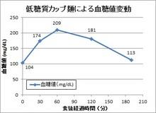 150617低糖質カップ麺血糖値変動.jpg