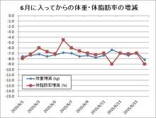 1506176月の体重・体脂肪率増減.jpg