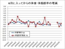 150701体重・体脂肪率変動.jpg