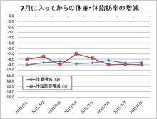 150709体重・体脂肪率変動.jpg