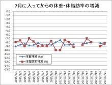 150721体重・体脂肪率変動.jpg