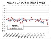 150729体重・体脂肪率増減.jpg