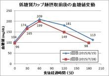 150730低糖質カップ麺食前後の血糖値変動.jpg