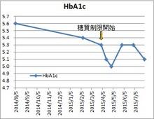 150731HbA1c変動.jpg