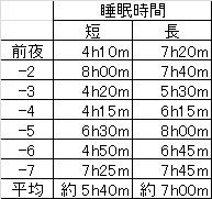 150804睡眠時間履歴.jpg