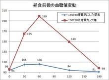 150930昼食後の血糖値変動.jpg