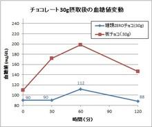 151118糖類ZEROチョコ血糖値変動.jpg