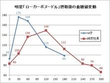 151216ローカーボヌードルの血糖値変動.jpg