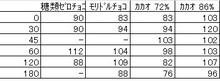 160413血糖値変動(数値).jpg