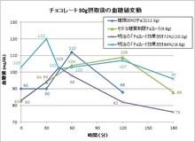 160413血糖値変動(グラフ).jpg