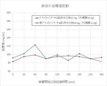 161116血糖値変動.jpg