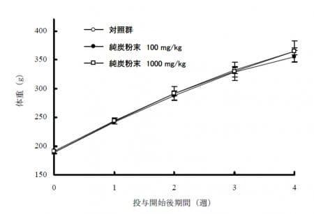 純炭粉末体重変化