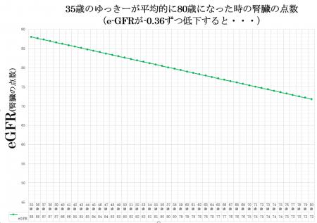 ゆっきーのe-GFR