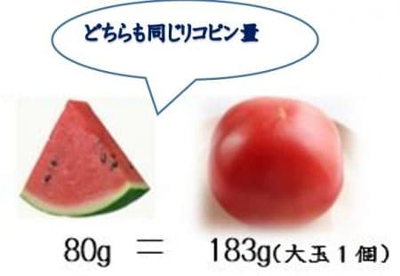 スイカ トマト リコピン